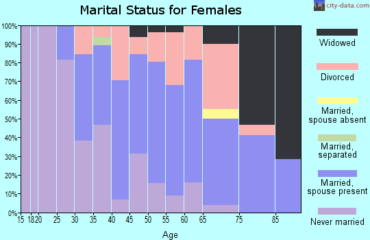 Zip code 98342 marital status for females
