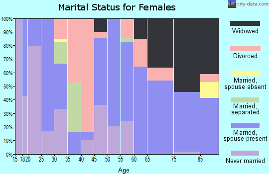 Zip code 98356 marital status for females