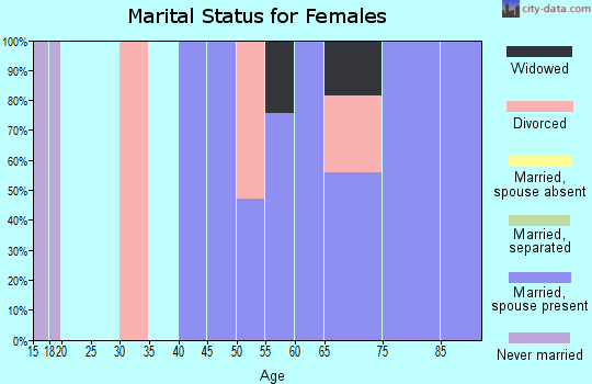 Zip code 98358 marital status for females