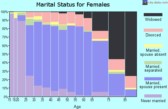 Zip code 98374 marital status for females