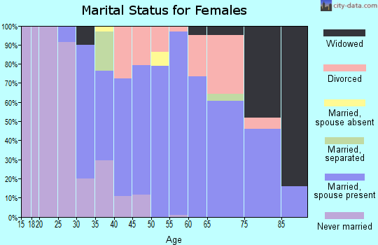 Zip code 98376 marital status for females