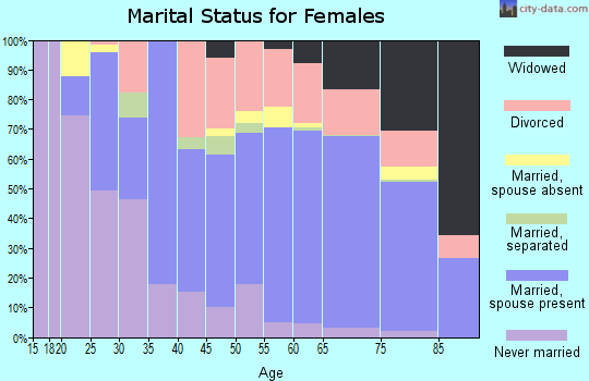 Zip code 98382 marital status for females