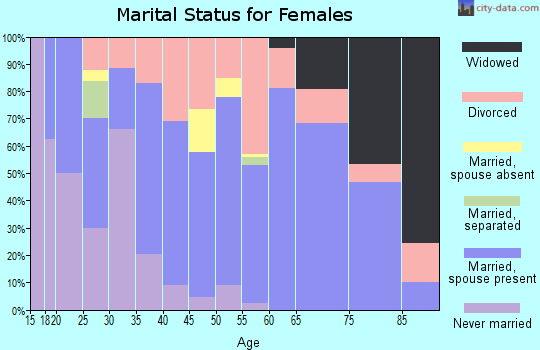 Zip code 98388 marital status for females