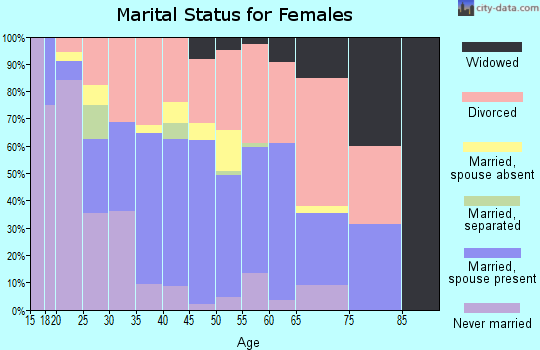 Zip code 98392 marital status for females