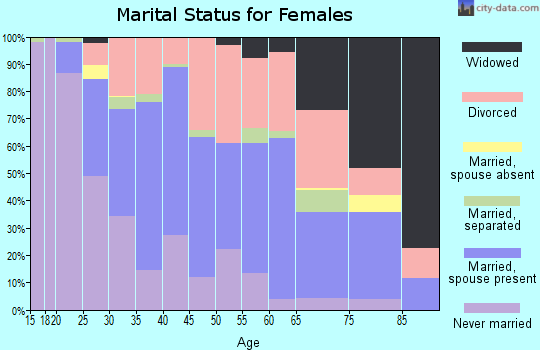 Zip code 98408 marital status for females