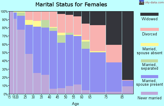 Zip code 98466 marital status for females