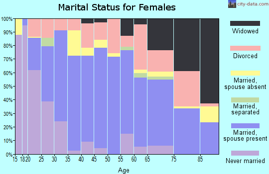 Zip code 98467 marital status for females