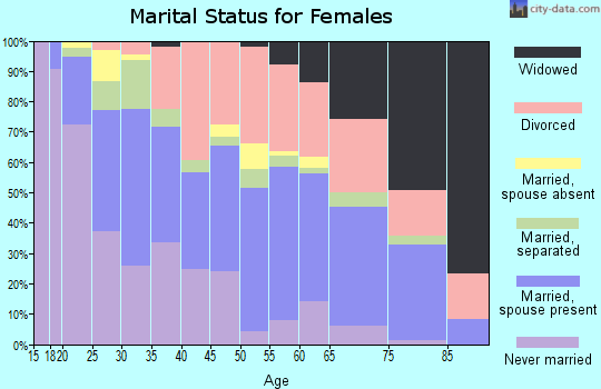Zip code 98499 marital status for females