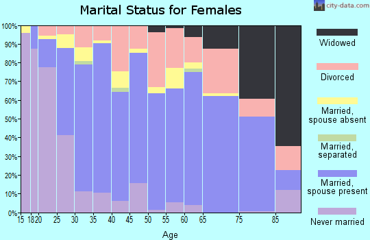 Zip code 98516 marital status for females