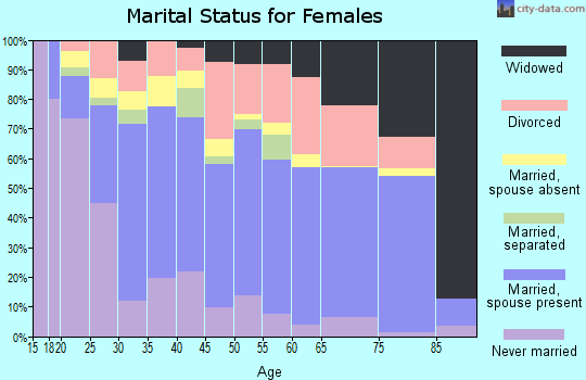 Zip code 98520 marital status for females