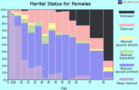 Zip code 98531 marital status for females
