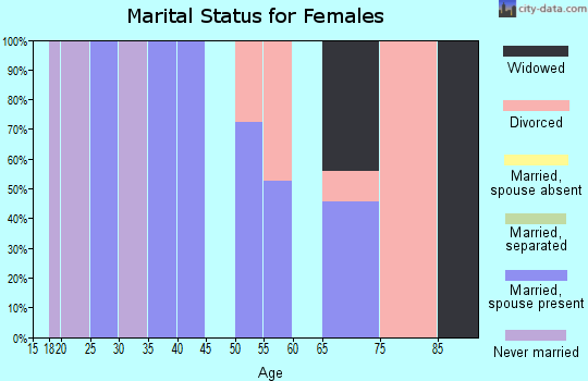 Zip code 98533 marital status for females