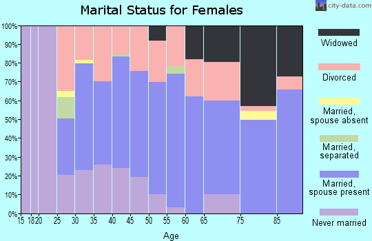 Zip code 98541 marital status for females