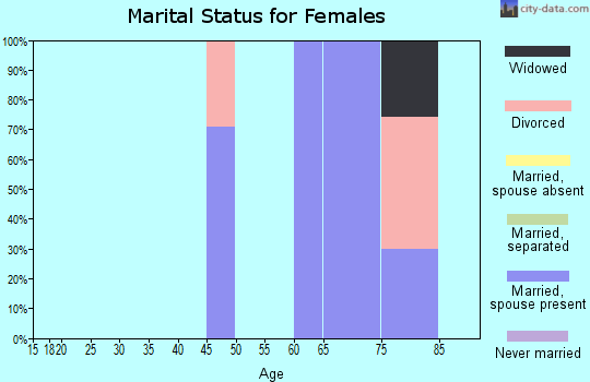 Zip code 98555 marital status for females