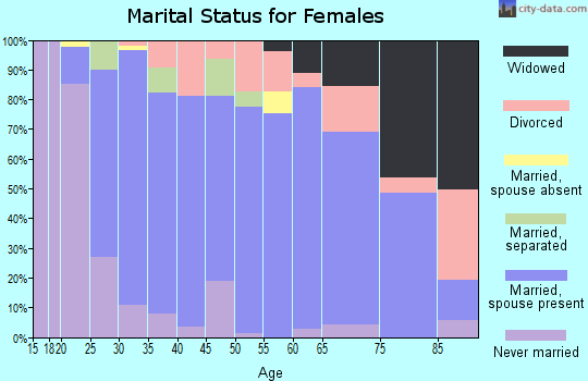 Zip code 98611 marital status for females