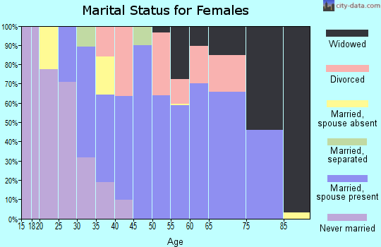 Zip code 98620 marital status for females