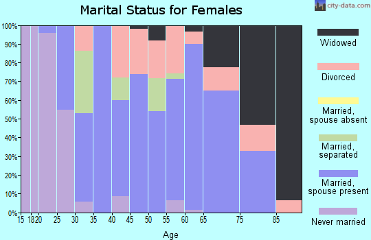 Zip code 98625 marital status for females