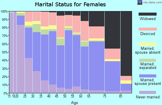 Zip code 98632 marital status for females
