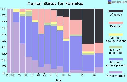 Zip code 98662 marital status for females
