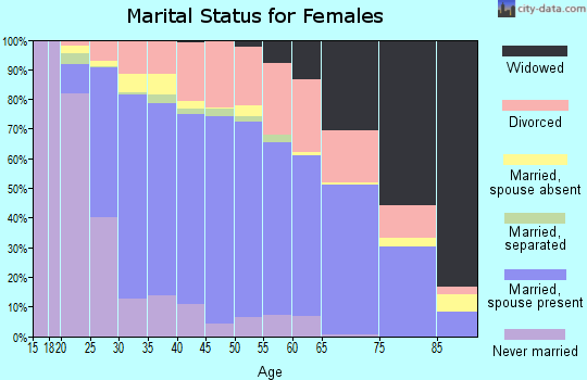 Zip code 98682 marital status for females
