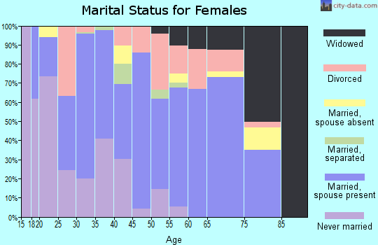 Zip code 98823 marital status for females