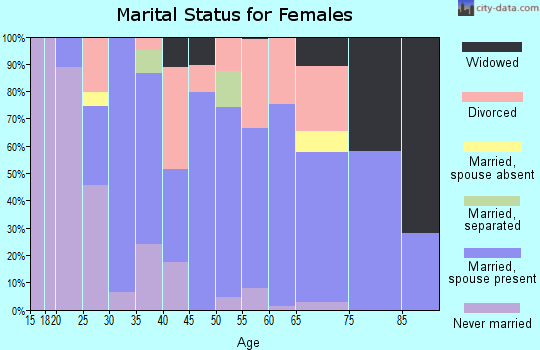 Zip code 98840 marital status for females