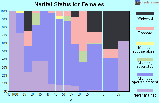 Zip code 98844 marital status for females