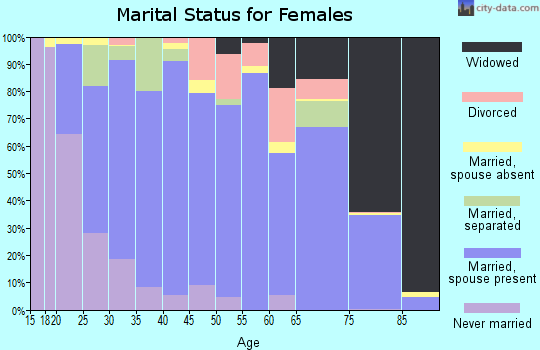 Zip code 98848 marital status for females
