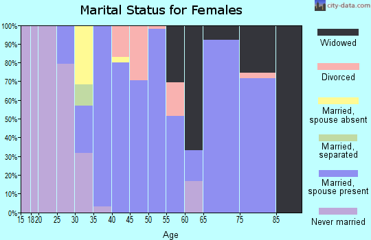 Zip code 98849 marital status for females