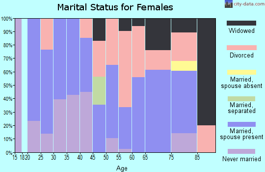 Zip code 98856 marital status for females