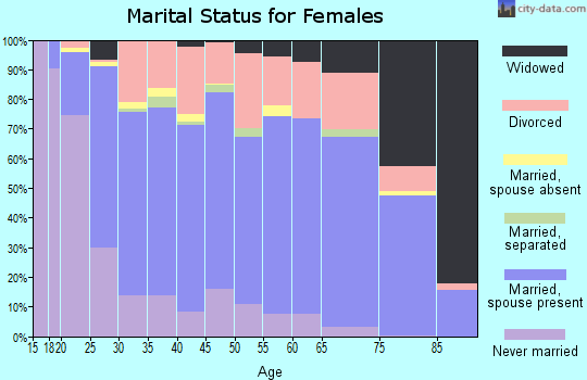 Zip code 98908 marital status for females