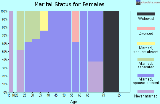 Zip code 98938 marital status for females