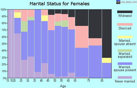 Zip code 98942 marital status for females