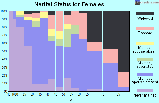 Zip code 98944 marital status for females