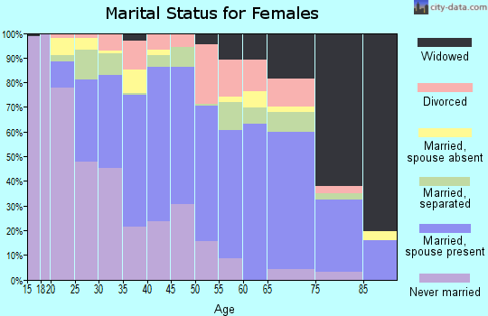 Zip code 98951 marital status for females