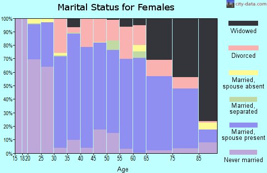 Zip code 99114 marital status for females