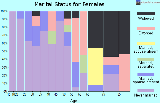Zip code 99155 marital status for females