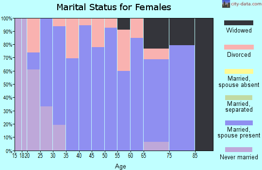 Zip code 99170 marital status for females