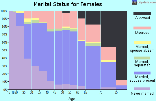 Zip code 99206 marital status for females