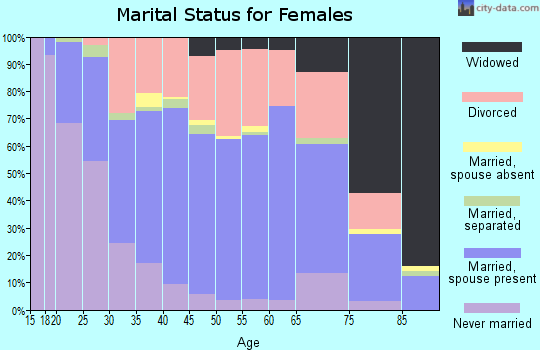 Zip code 99216 marital status for females