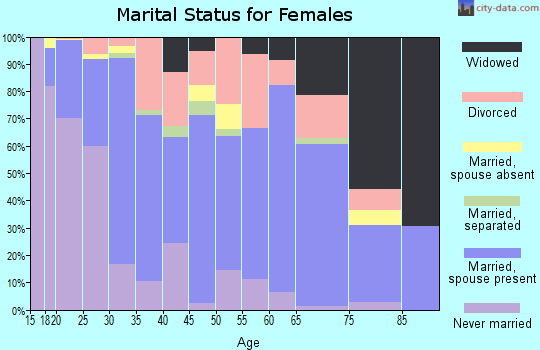 Zip code 99217 marital status for females