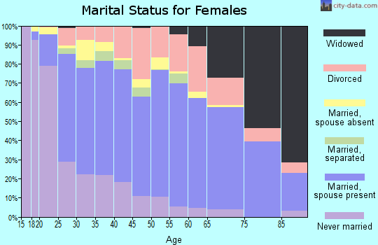 Zip code 99301 marital status for females