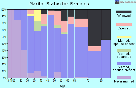 Zip code 99320 marital status for females
