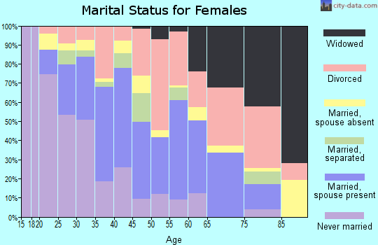 Zip code 99503 marital status for females