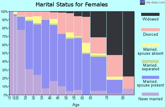 Zip code 99507 marital status for females