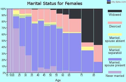 Zip code 99645 marital status for females