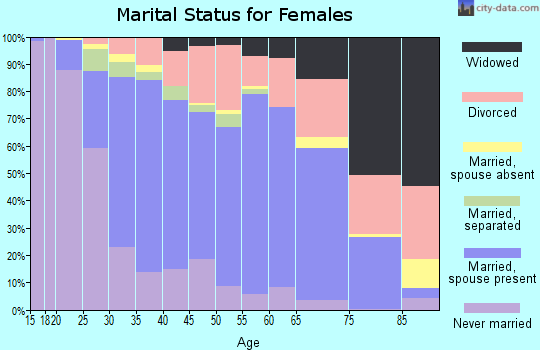 Zip code 99801 marital status for females