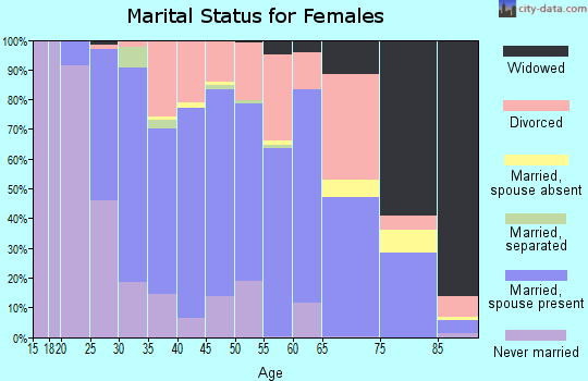 Zip code 99835 marital status for females